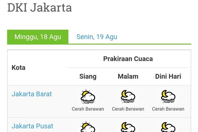 Cuaca Jakarta hari Senin mayoritas cerah hingga malam hari
