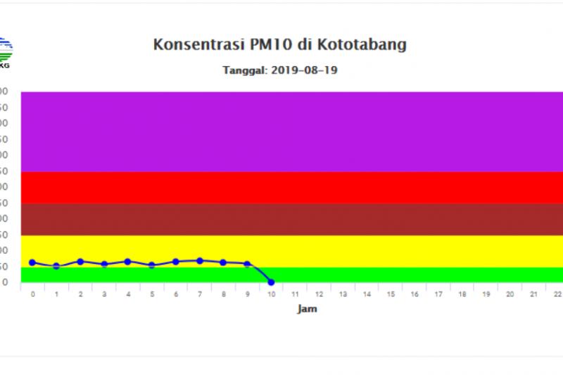 Waspadai penurunan kualitas udara Sumbar, BMKG: curah hujan rendah menambah banyak debu di udara