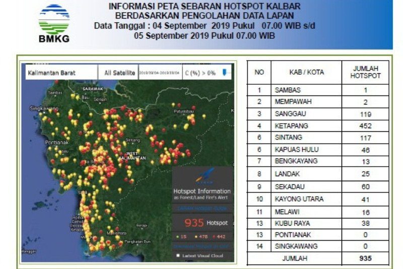 LAPAN records slight dip in hotspots in West Kalimantan