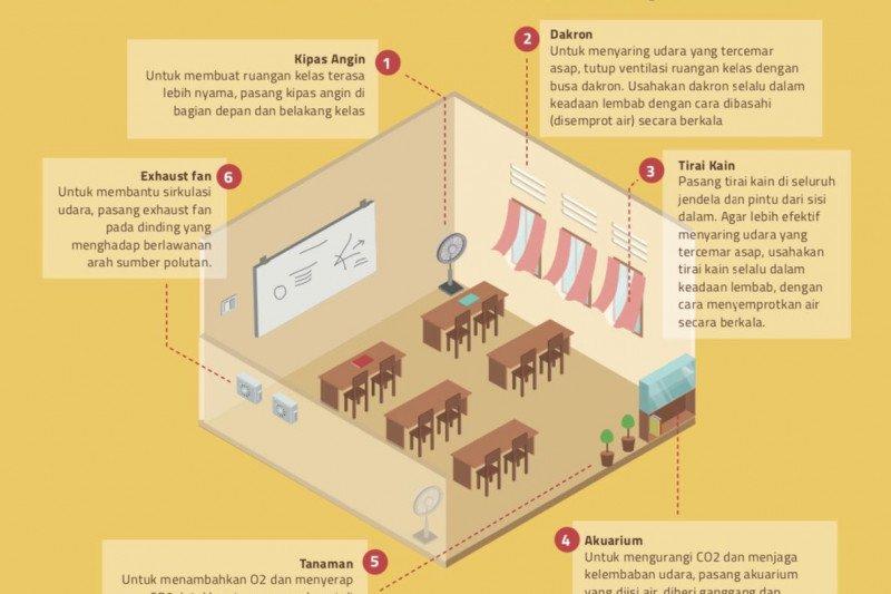 Sudin Pendidikan Jakut pasang penyaring udara di SD Cilincing
