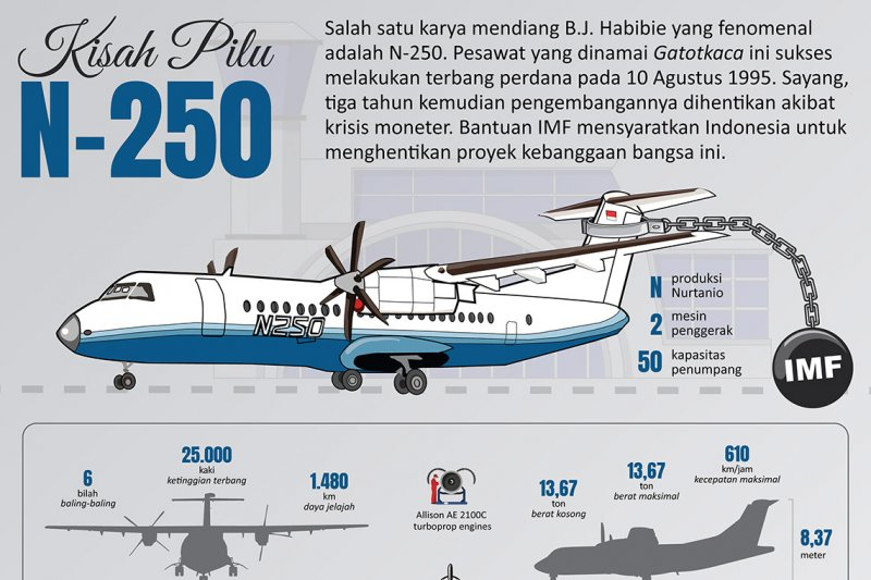 Kisah pilu N-250