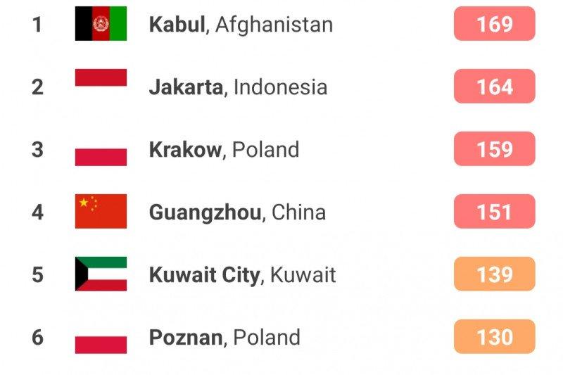 Jakarta duduki posisi ketiga kualitas udara buruk Kamis Pagi