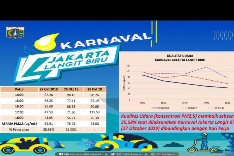 Karnaval Jakarta Langit Biru kurangi polusi udara hingga 35 persen