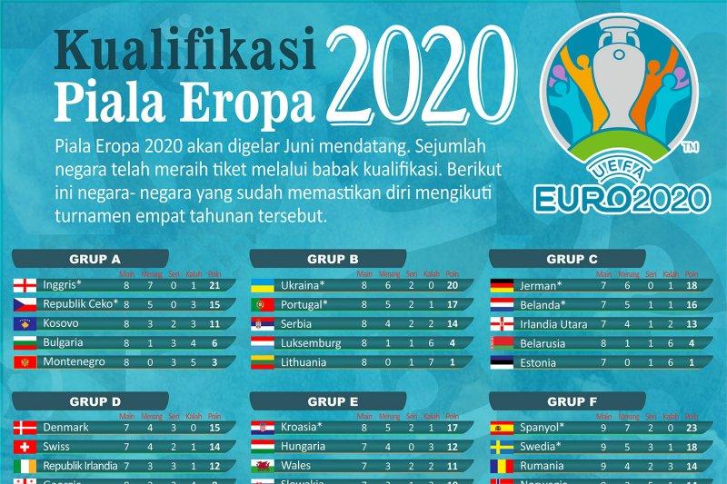 Kualifikasi Piala Eropa 2020 - ANTARA News Sumatera Barat