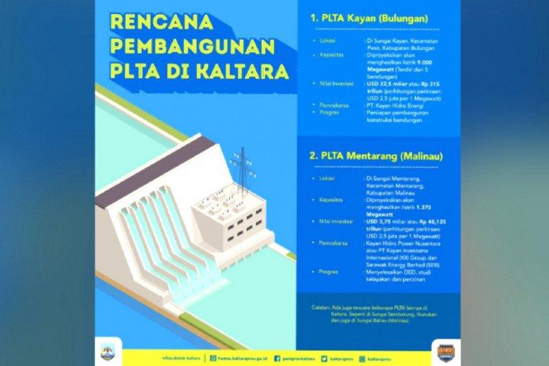 Presiden: PLTA Kayan segera dibangun 2020