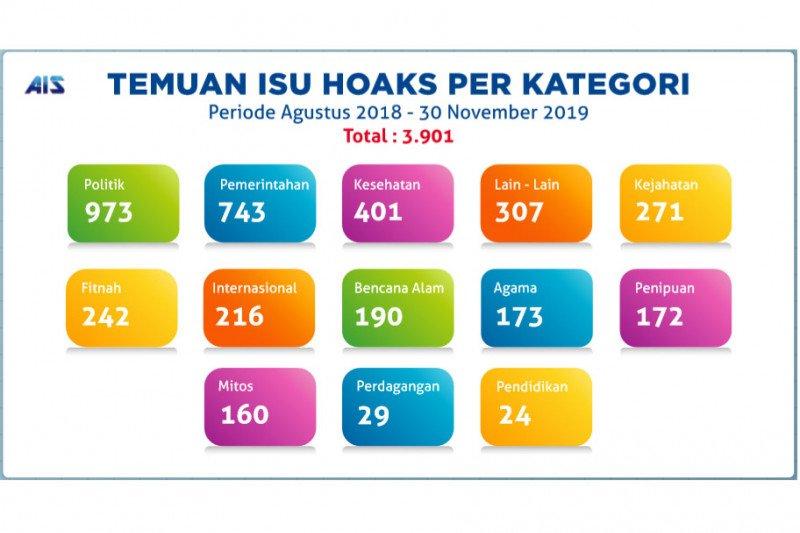 Sejak Agustus 2018, Kominfo identifikasi 3.901 hoaks
