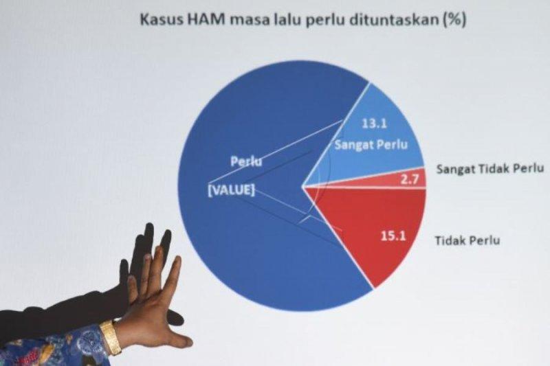 Survei penuntasan kasus HAM