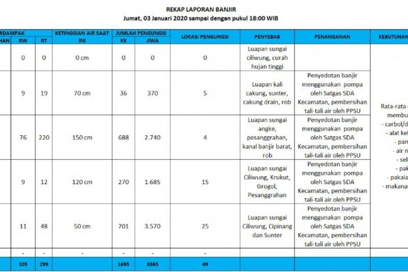 BPBD DKI: 220 RT di Jakarta Barat masih tergenang banjir