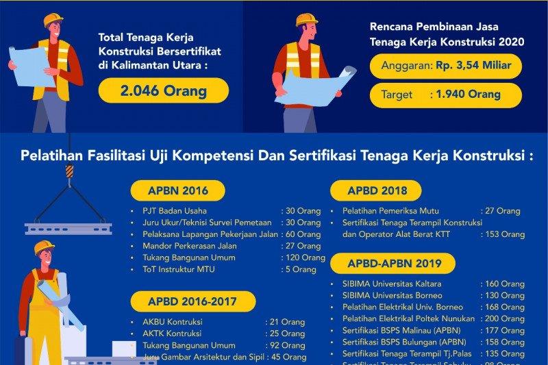 2.046 tenaga kerja lokal Kaltara tersertifikasi