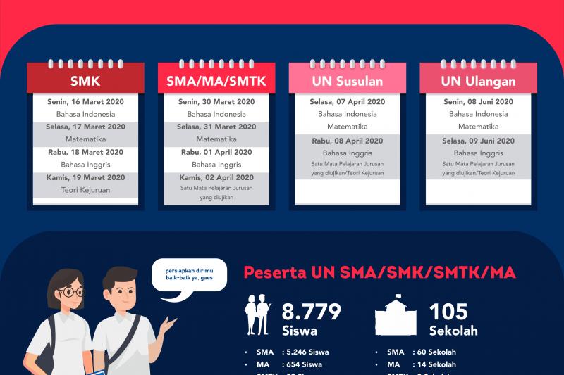Provinsi Kaltara Mantapkan Persiapan UNBK 2020