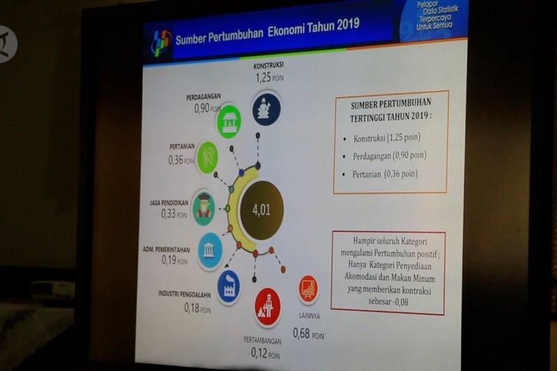 Rehab rekon korban gempa pengaruhi pertumbuhan ekonomi NTB tahun 2019