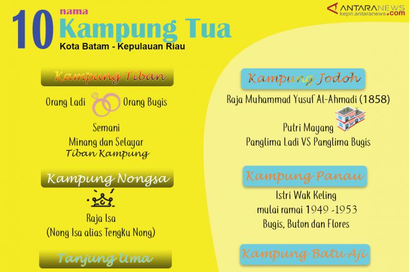 Infografik Kampung Tua Batam