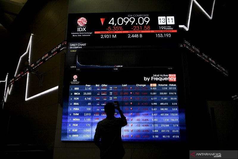 IHSG awal pekan melemah ikuti koreksi bursa Asia