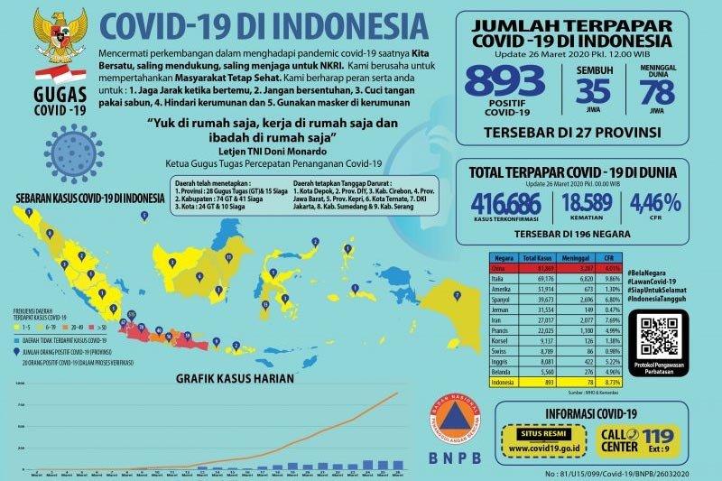 Kasus COVID-19 menyebar di 27 provinsi di Tanah Air