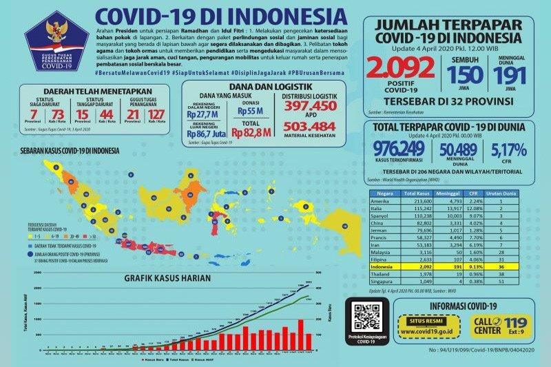 Pasien positif COVID-19 di Indonesia menjadi 2.092 kasus