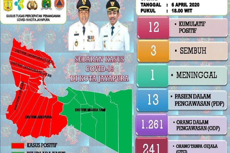 """Hasil """"rapid test"""" 50 karyawan BPD Papua di Kota Jayapura negatif COVID-19"""