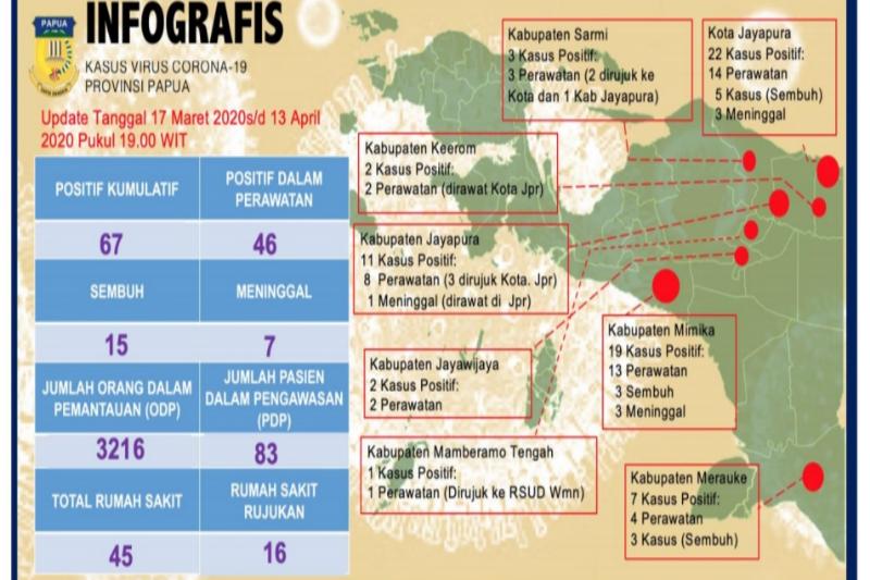 Dua kabupaten kawasan pegunungan Papua terpapar COVID-19, kata satgas