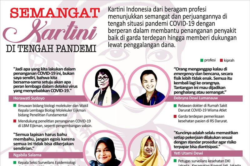 Semangat Kartini di tengah pandemi