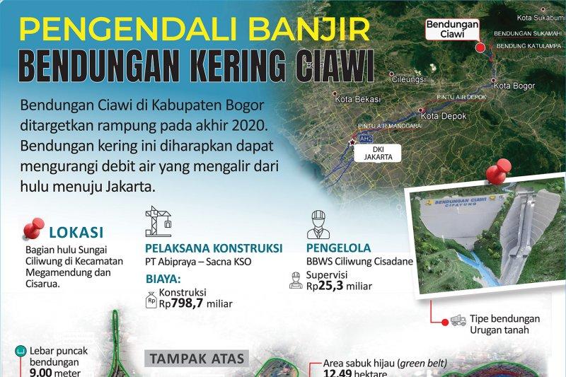 Pengendali banjir Bendungan Ciawi