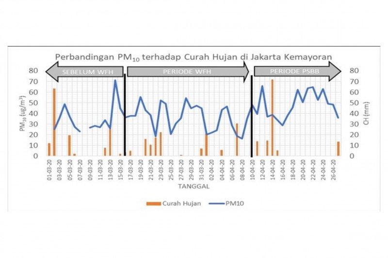 Hujan berkurang, kualitas udara Jakarta berangsur turun