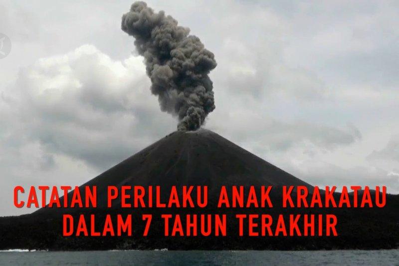 Catatan perilaku Anak Krakatau dalam tujuh tahun terakhir