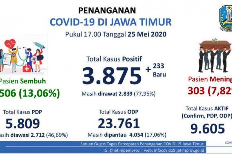 Bertambah 233 orang, positif COVID-19 di Jatim naik jadi 3.875 orang