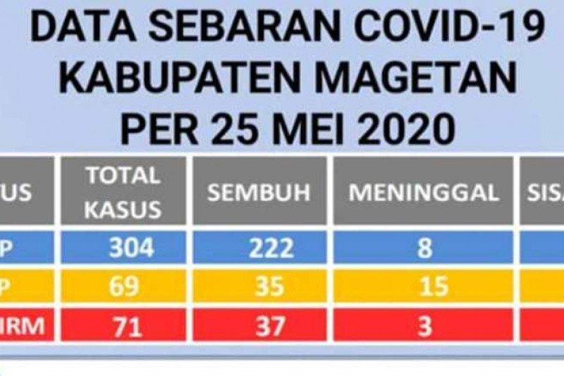 Bertambah empat, positif COVID-19 di Magetan-Jatim naik jadi 71 orang