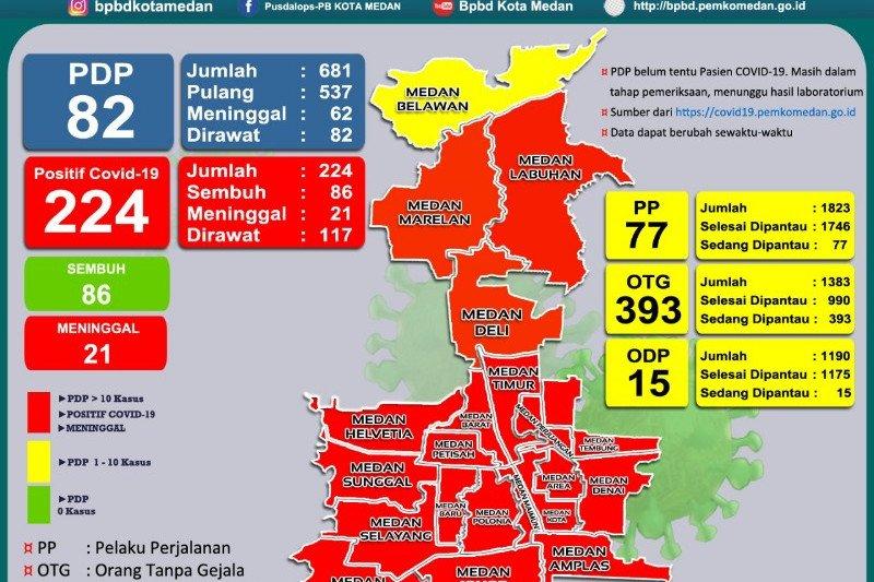 Tinggal satu kecamatan di Medan yang belum masuk zona merah COVID-19