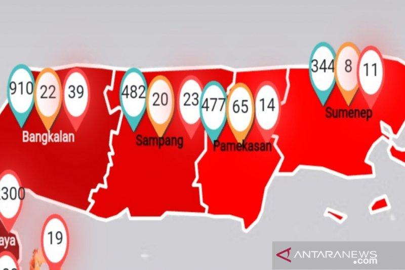 Jumlah pasien positif COVID-19 di Sampang bertambah 3 jadi 23 orang