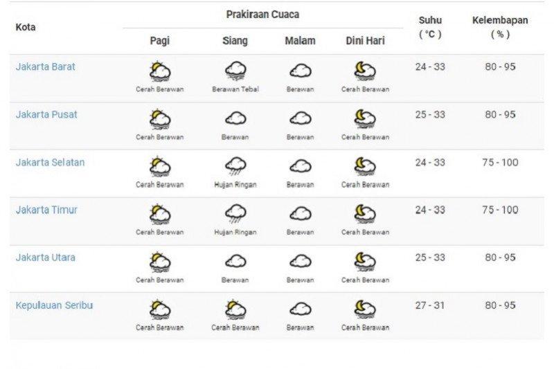 Cuaca DKI Jakarta diperkirakan cerah sepanjang Selasa