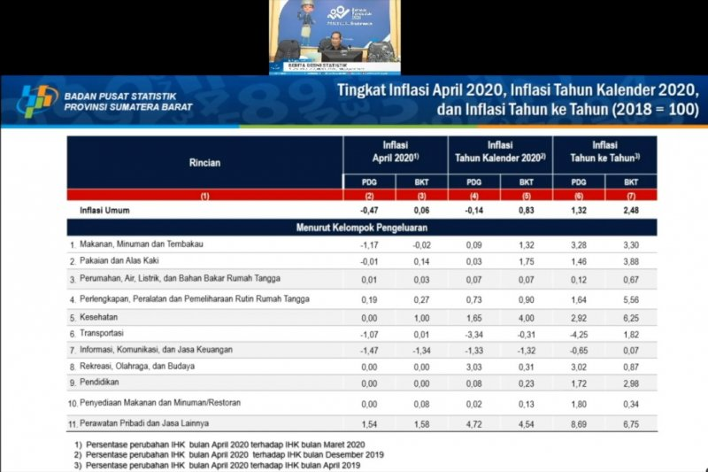 Kota Padang alami deflasi 0,47 persen April 2020