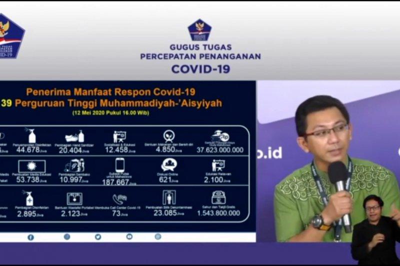 Penerima bantuan COVID-19 Muhammadiyah capai dua juta jiwa