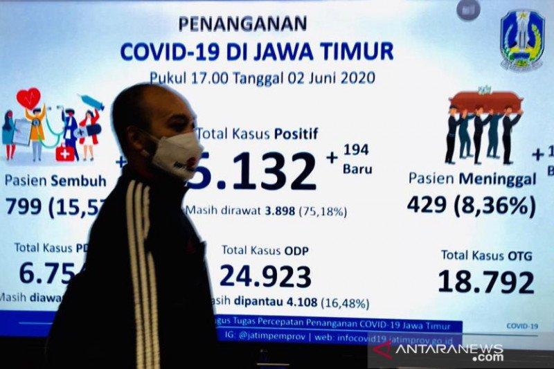 Gugus tugas Jatim: Pasien positif COVID-19 mencapai 5.132 orang