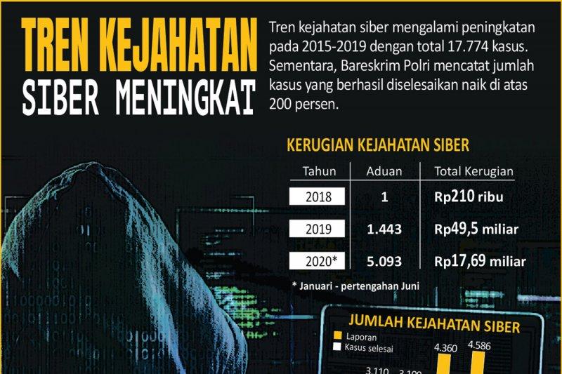 Tren kejahatan siber meningkat