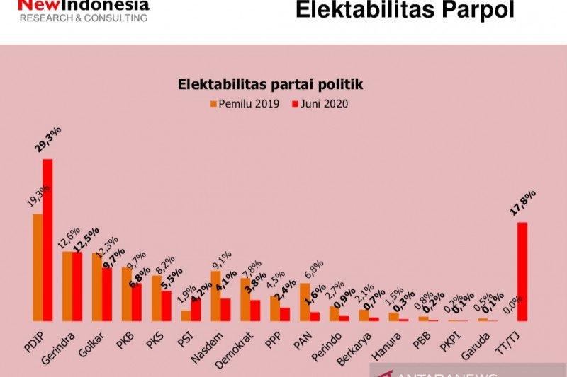 Survei sebut elektabilitas PDI Perjuangan tertinggi