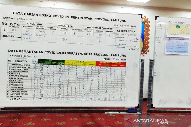 Jumlah pasien positif COVID-19 di Lampung bertambah dua