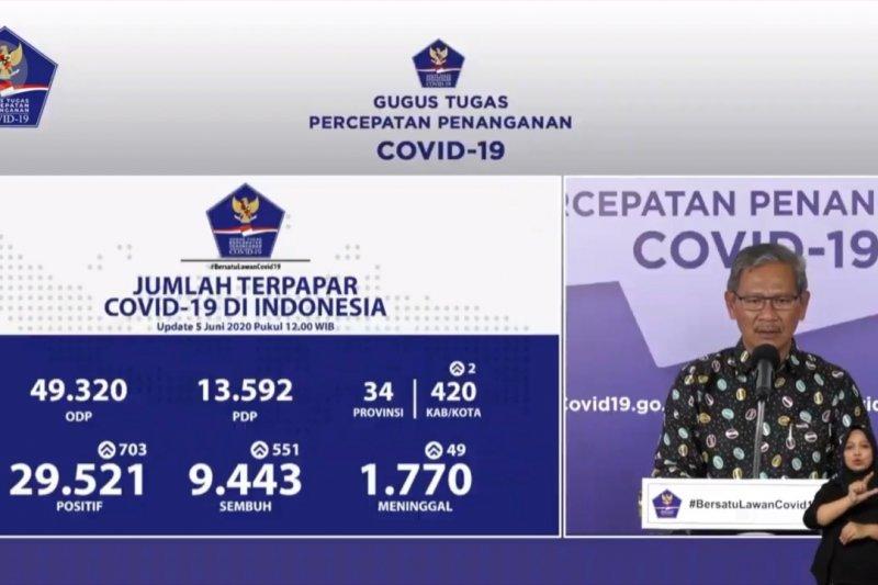 6 provinsi nihil kasus COVID-19