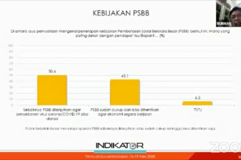 50,6 persen masyarakat ingin PSBB dilanjutkan