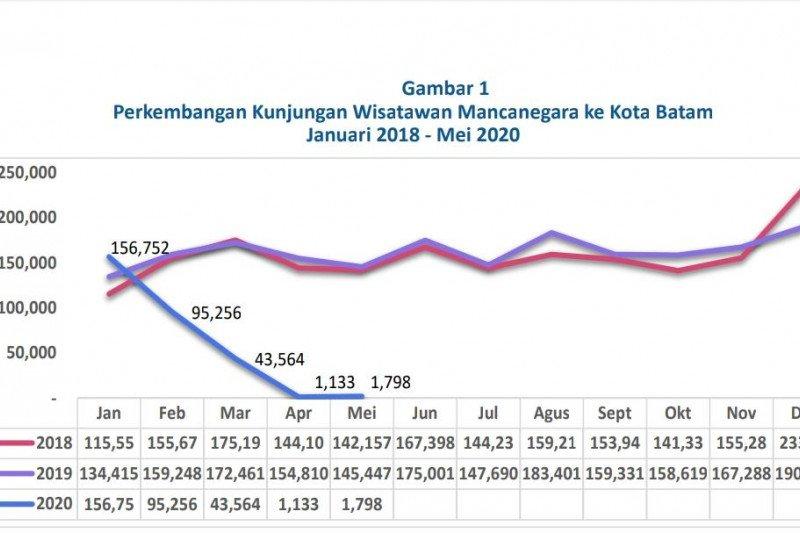 Kunjungan wisman ke Batam naik 58,69 persen