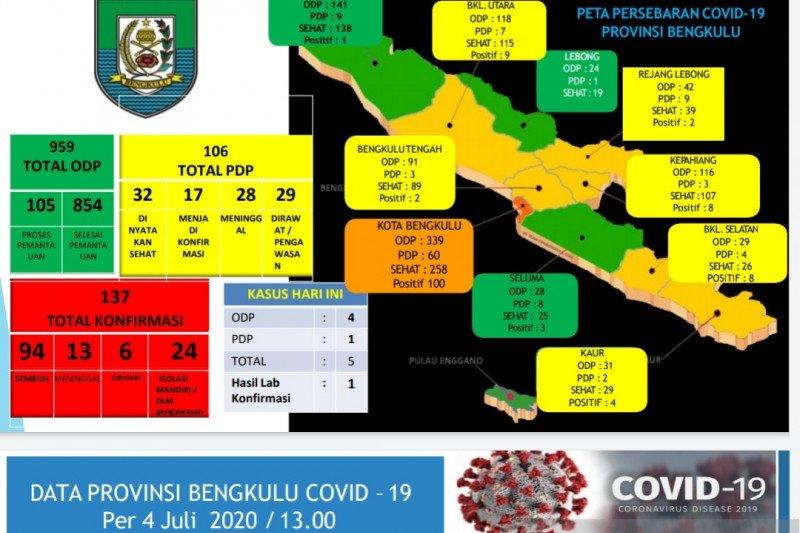 Satu lagi pasien positif COVID-19 di Bengkulu meninggal dunia