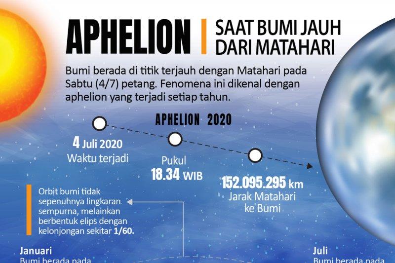 Aphelion, saat Bumi jauh dari Matahari