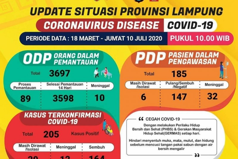 Lampung Timur catatkan kasus positif COVID-19 pertama