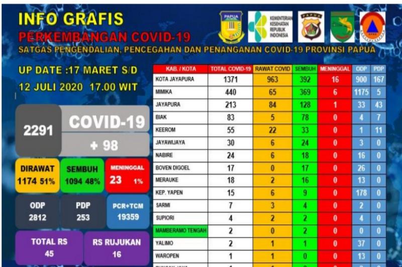 Tambah 98 kasus baru, positif  COVID-19 di Papua naik 2.291 orang