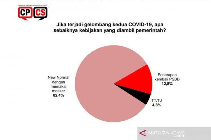 Survei: Gelombang kedua COVID-19, publik pilih normal baru