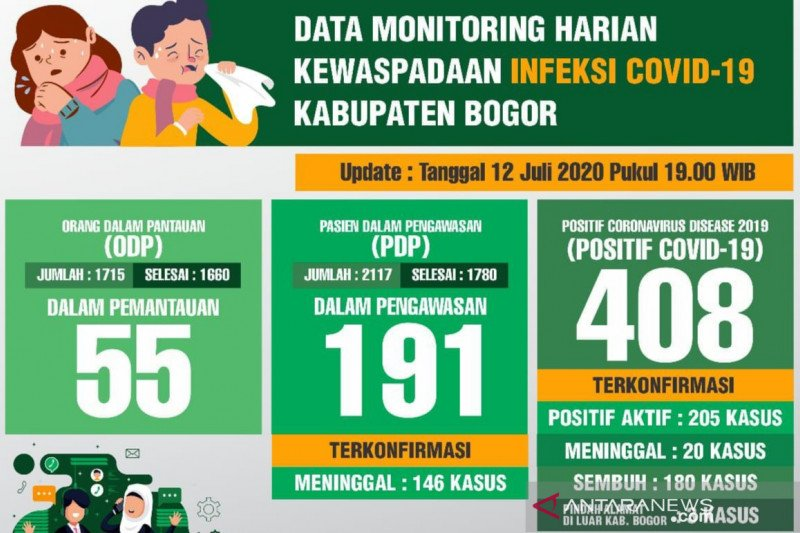 Pasien COVID-19 sembuh di Kabupaten Bogor capai 44 persen