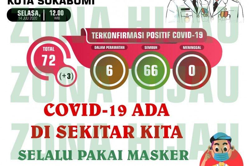 Jumlah warga terpapar COVID-19 di Kota Sukabumi kembali bertambah