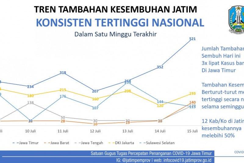 Angka kesembuhan di Jatim konsisten tertinggi nasional selama sepekan