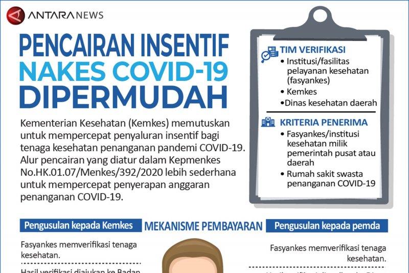 Pencairan insentif nakes COVID-19 dipermudah