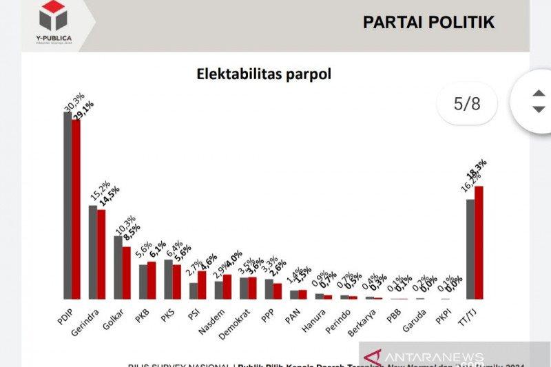 Survei: Elektabilitas sejumlah parpol stagnan, PSI meningkat