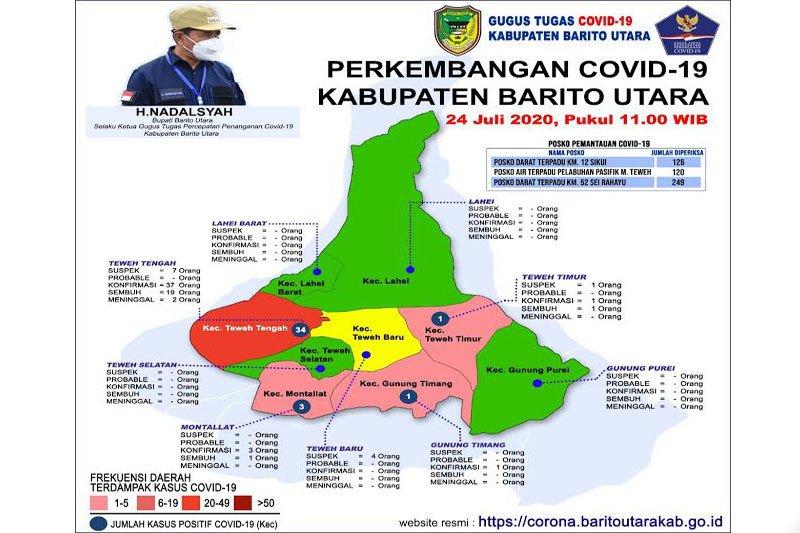 Pasien positif COVID-19 Barito Utara kembali bertambah tiga orang